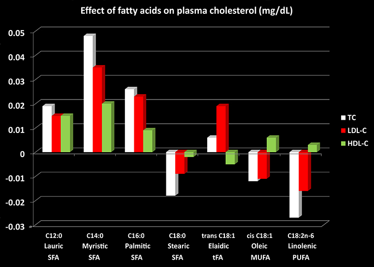 Chart of effects of fatty acids SFA, tFA, MUFA and PUFA against total and lipoprotein cholesterol concentrations