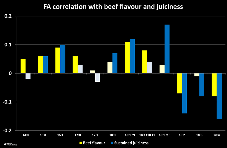 Chart showing correlation between fatty acids with beef flavour and juiciness