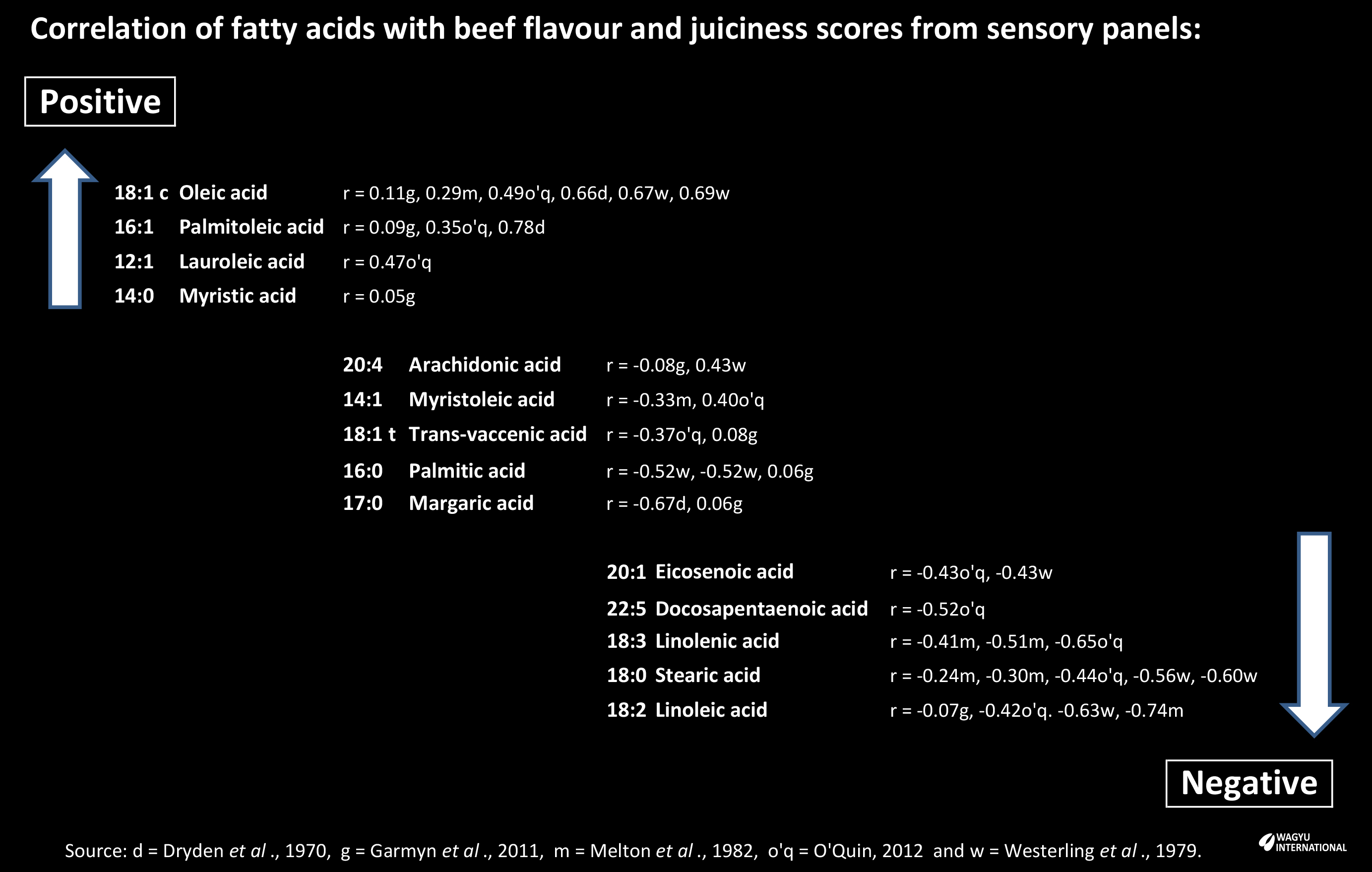 Correlation of fatty acids with beef flavour and juiciness from sensory panels
