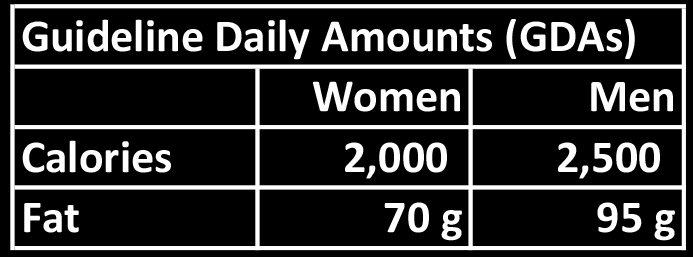 Guideline of Daily Allowances for calorific and total intake for men and women