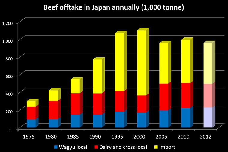 Chart showing offtake of beef in Japan from 1975 to present including traditional Japanese beef, dairy and crosses and imports