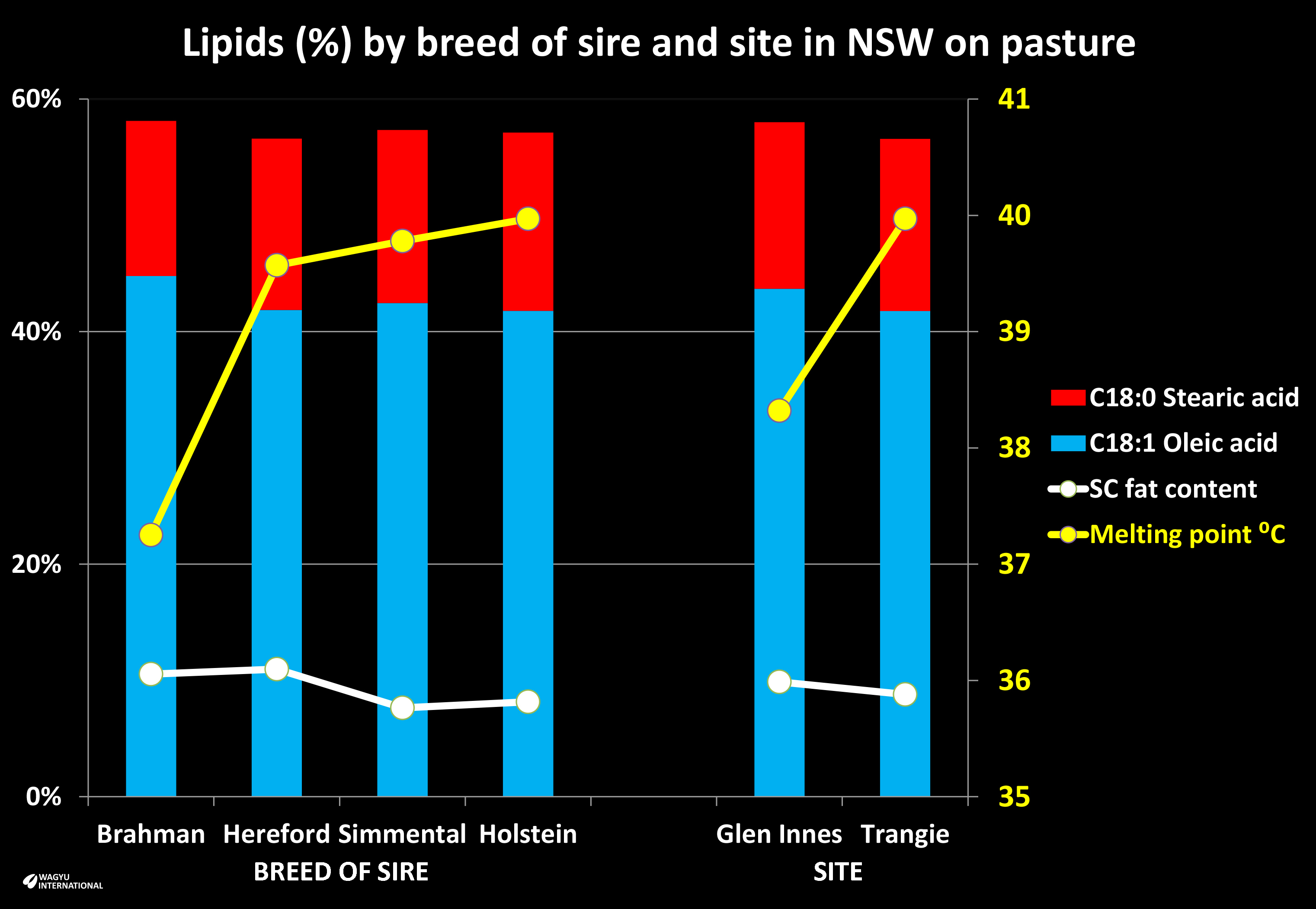Chrat of oleic and stearic fat content and melting point by breed and site in NSW from steers