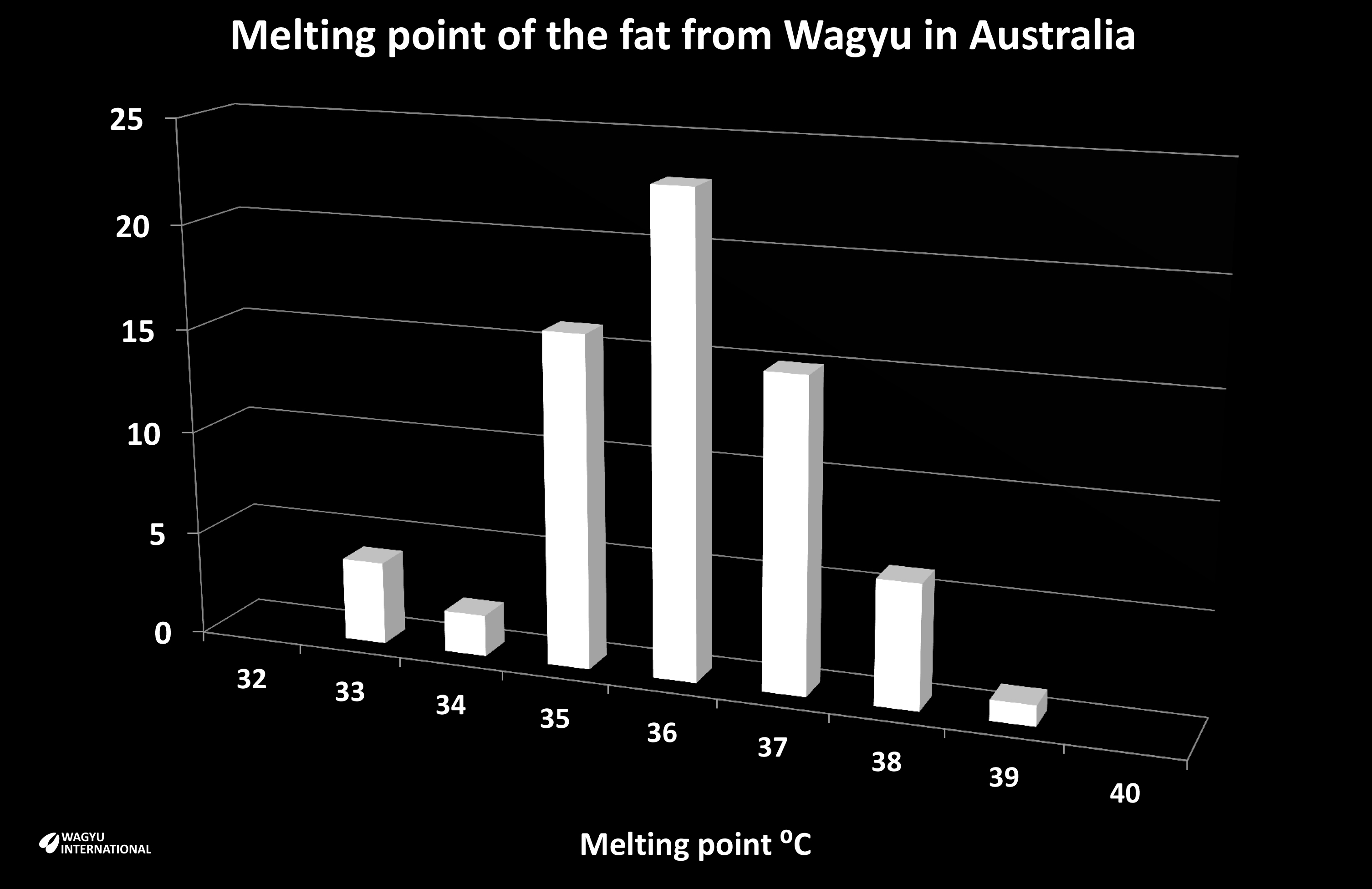 Chart of distribution of melting point of fat from Wagyu in Australian feedlot