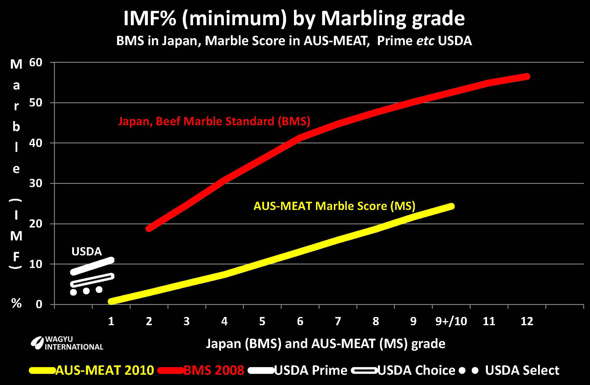 Chart of Marbling (IMF) % by BMS in Japan, by Marble Score in AUS-MEAT in Australia and in Prime, Choice and Select from USDA in USA on Wagyu International