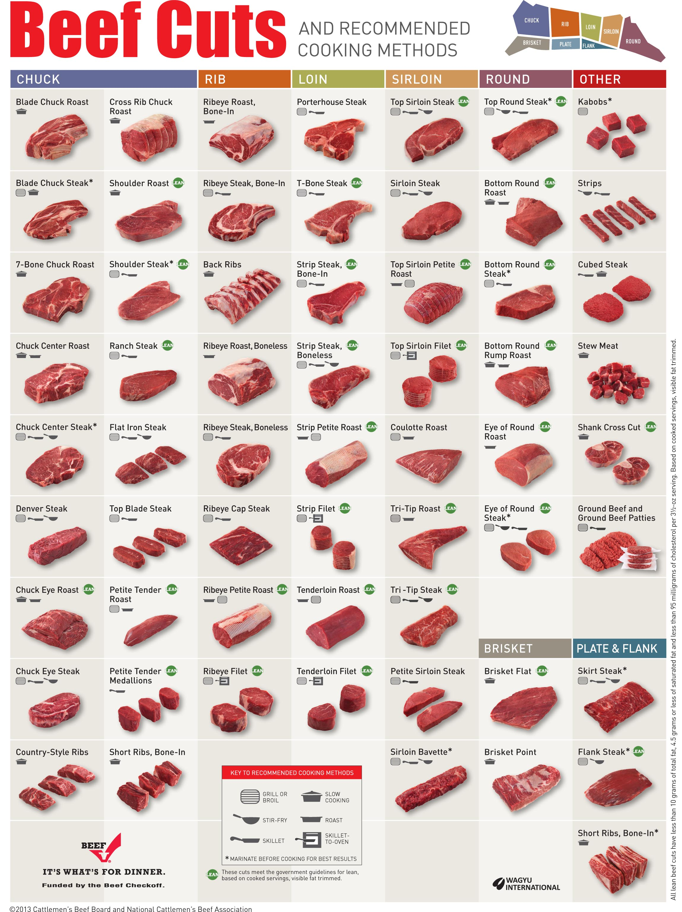 Beef cuts and recommended methods of cokking in USA on poster